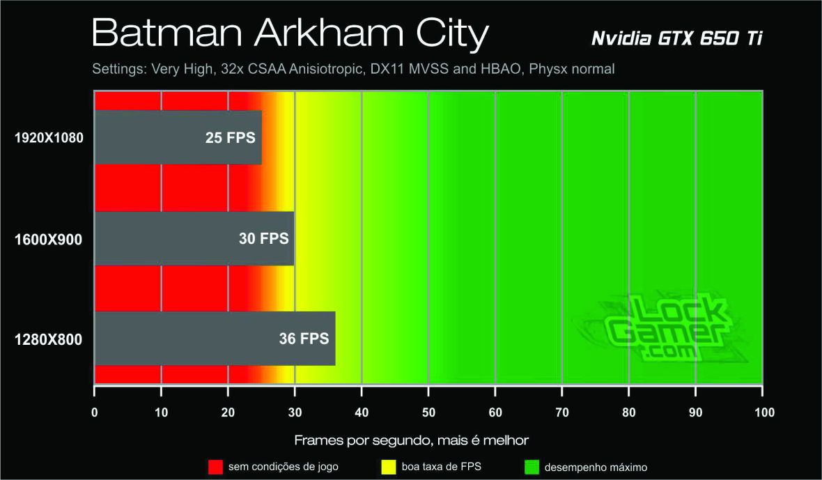 Benchmark GTX 650 Ti - Batman Arkham City_lockgamer