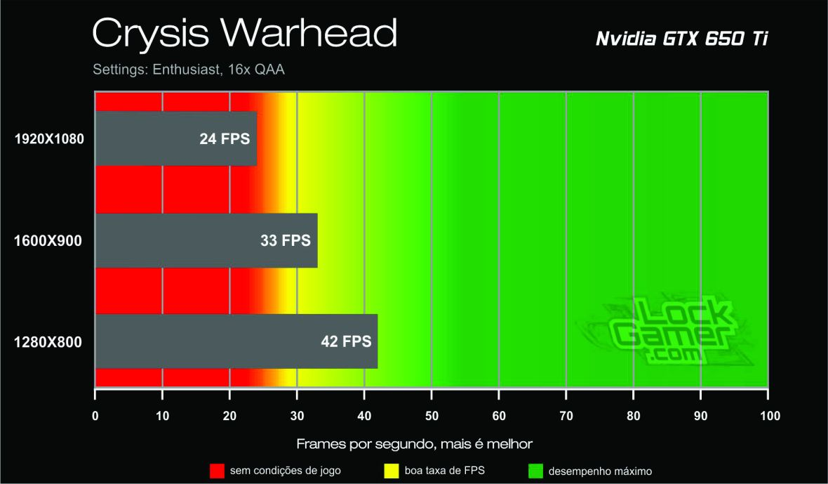 Benchmark GTX 650 Ti - Crysis Warhead_lockgamer