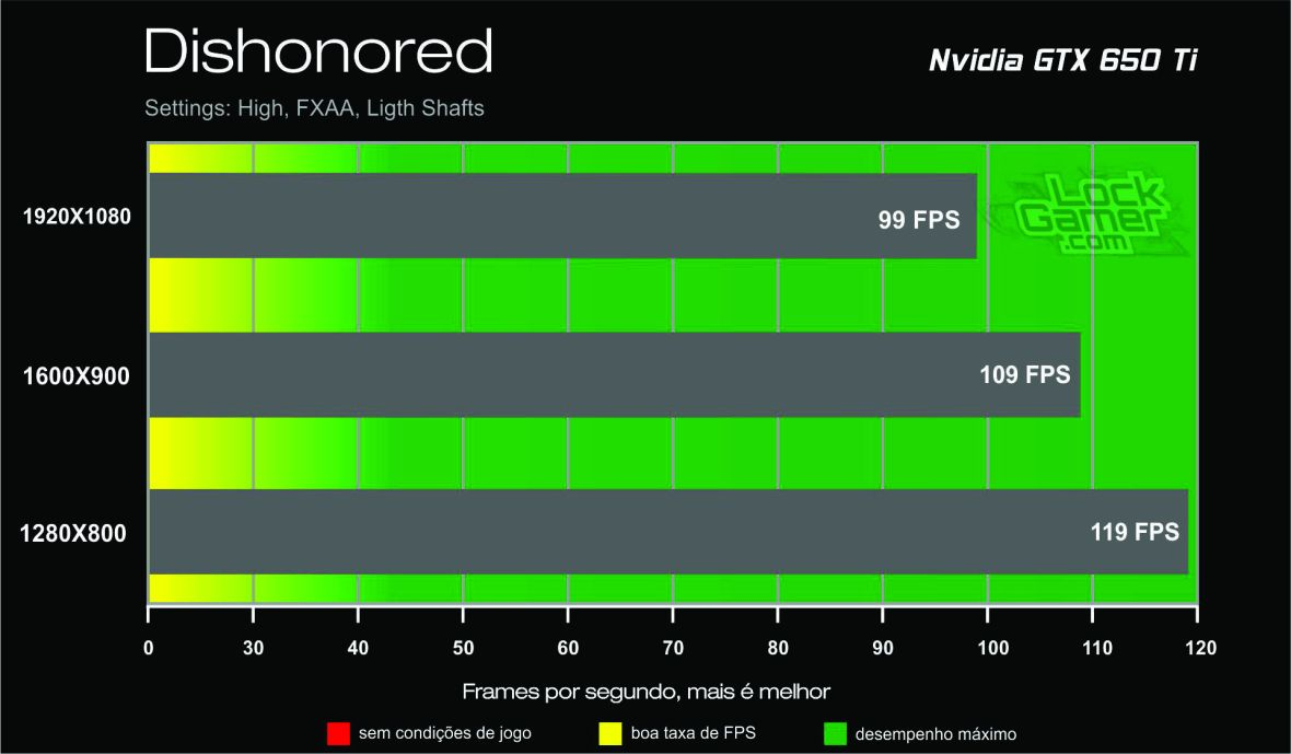 Benchmark GTX 650 Ti - Dishonored_lockgamer