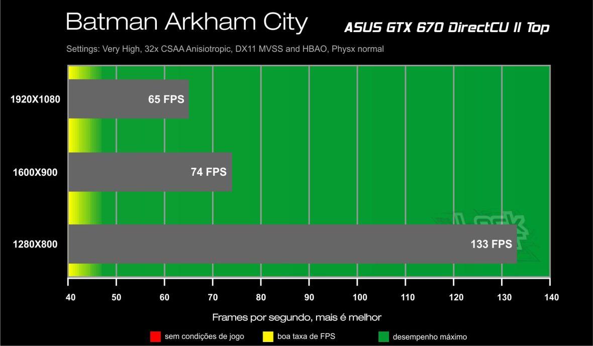 GTX 670 Direct CU II Benchmark - Batman Arkham City