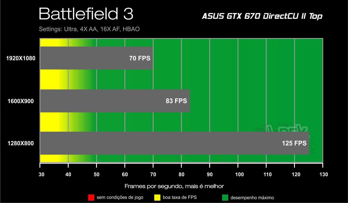 GTX 670 Direct CU II Benchmark - Battlefield 3
