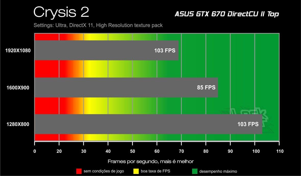 GTX 670 Direct CU II Benchmark - Crysis 2