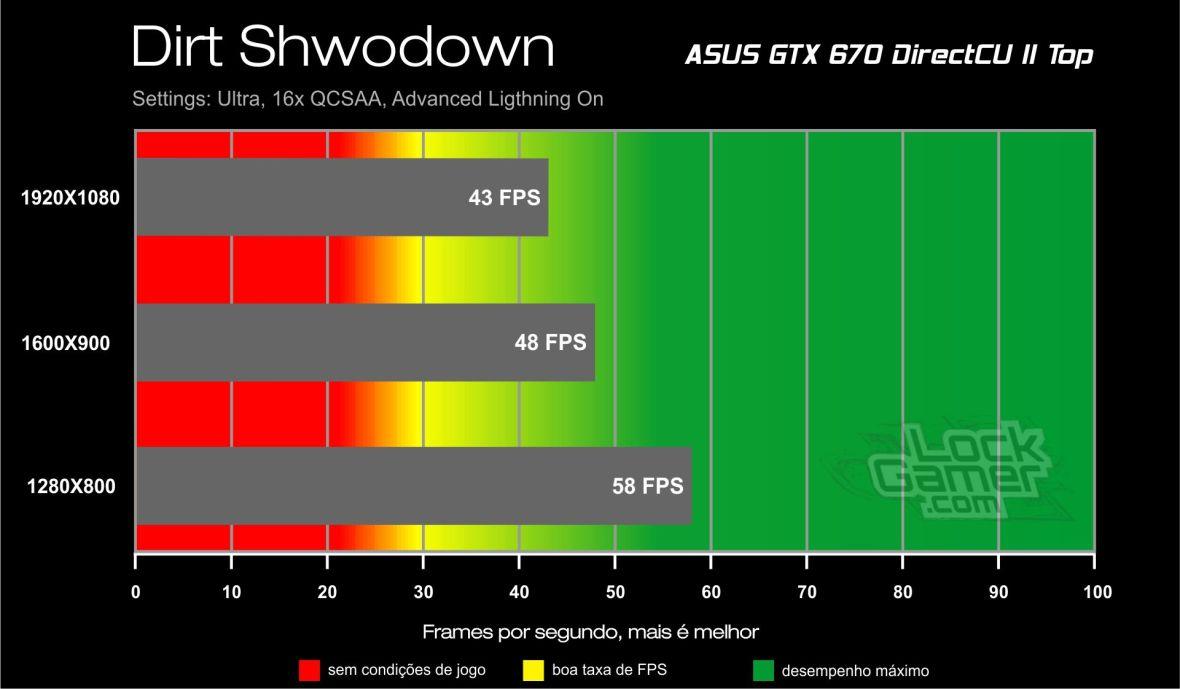 GTX 670 Direct CU II Benchmark - Dirt Showdown