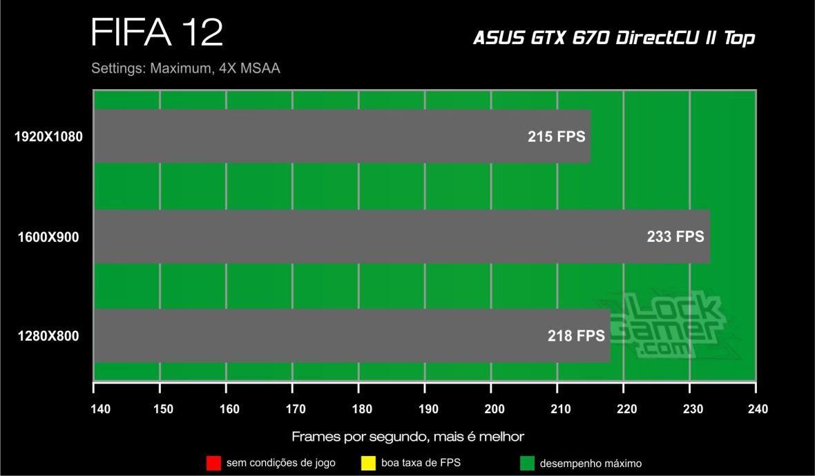 GTX 670 Direct CU II Benchmark - FIFA 12