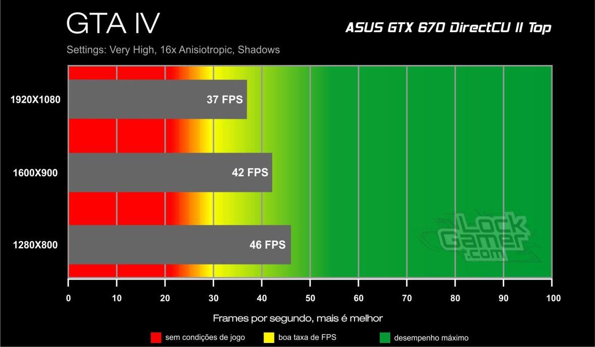 GTX 670 Direct CU II Benchmark - GTA IV