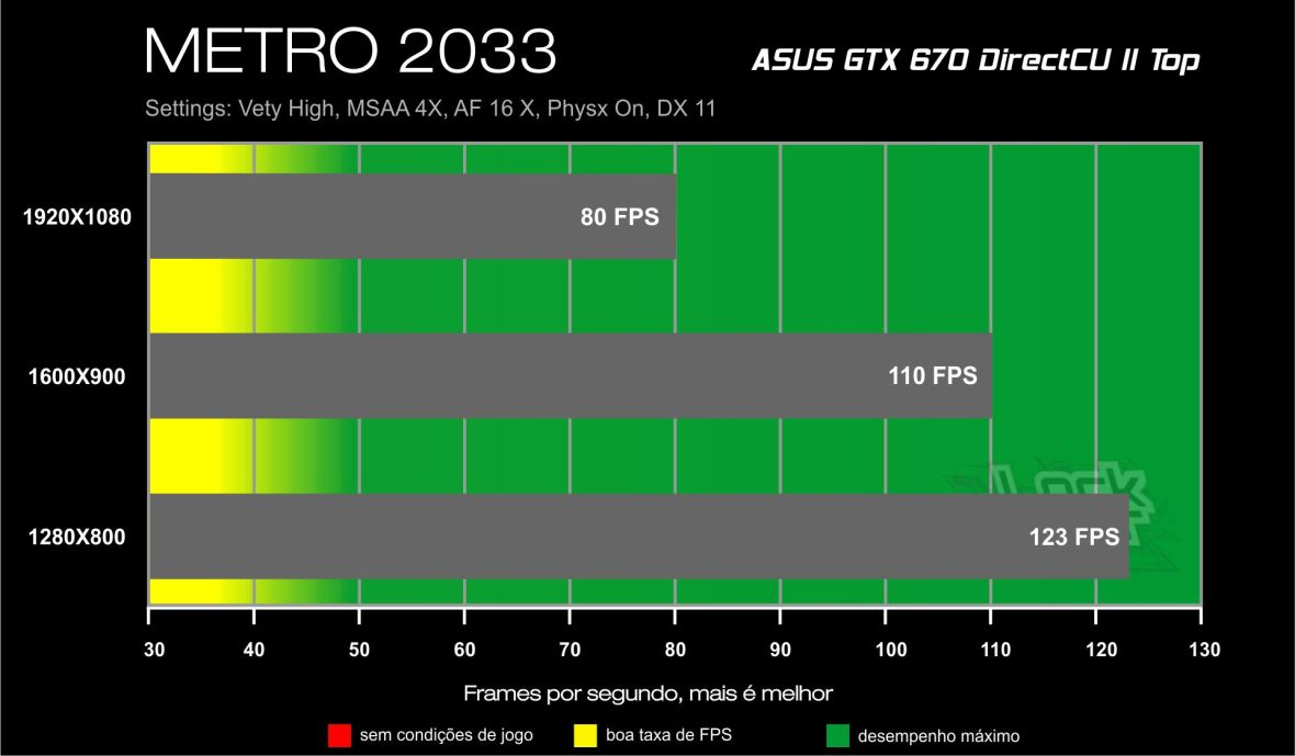GTX 670 Direct CU II Benchmark - METRO 2033