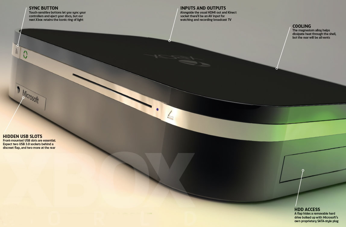 Xbox 720_2013