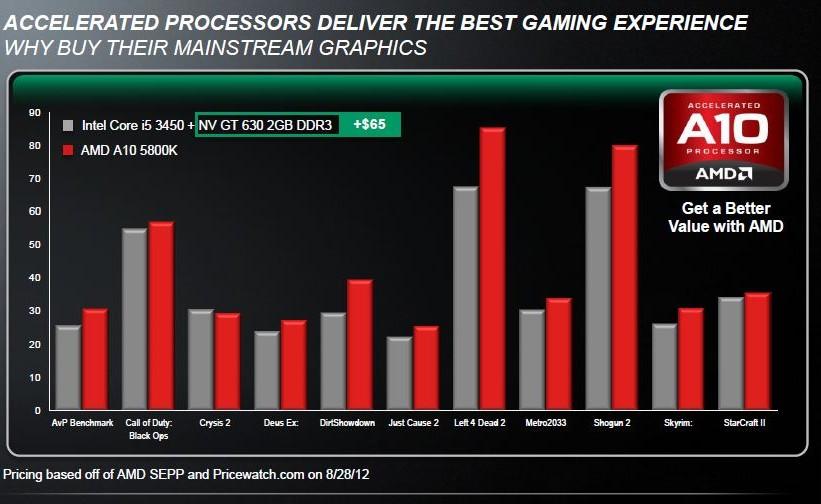 AMD APU A10 5800K desempenho