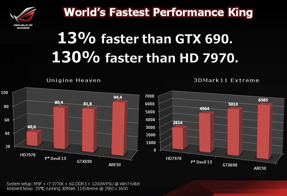 ASUS ARES II vs HD 7970 vs GTX 690