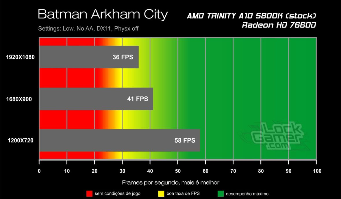 Batman Arkham City - Benchmark A10 5800K
