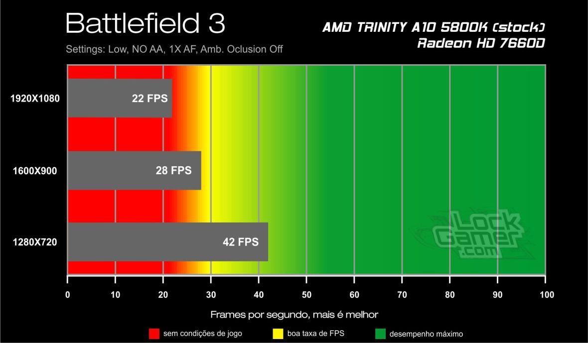 Battlefield 3 - Benchmark A10 5800K