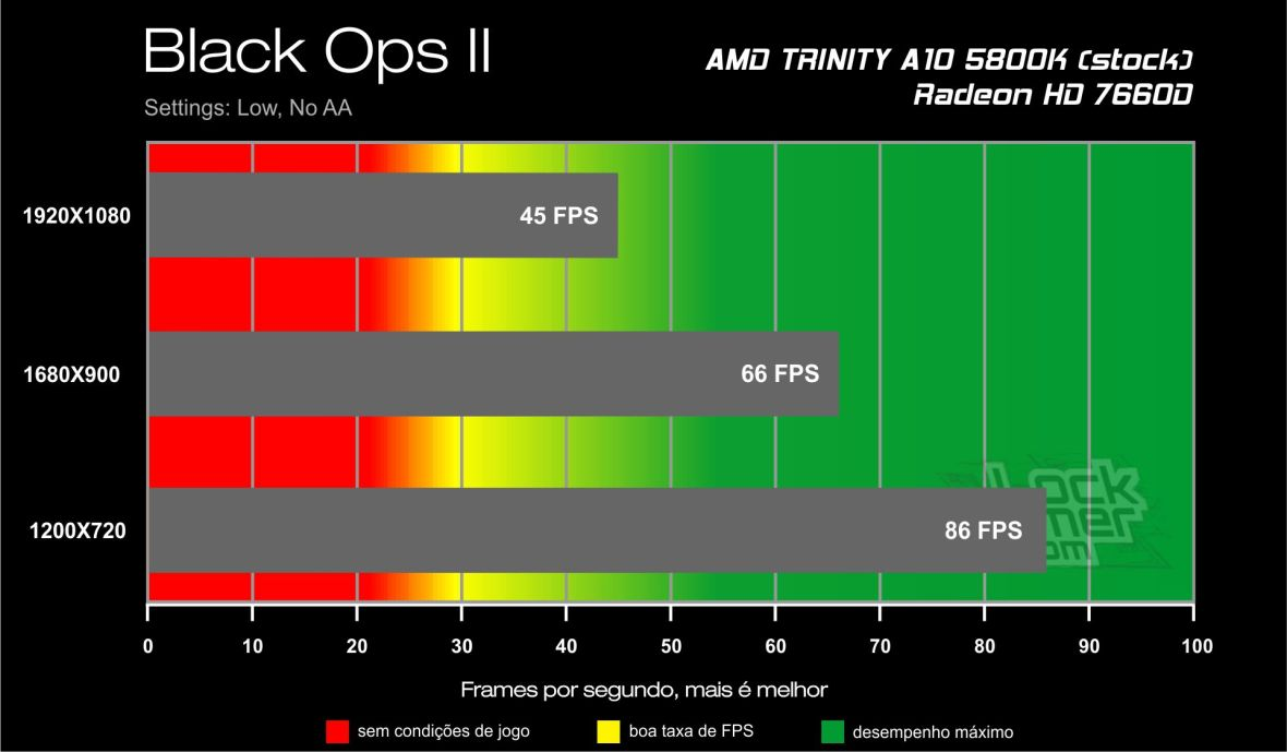 Call of Duty Black Ops II - Benchmark A10 5800K