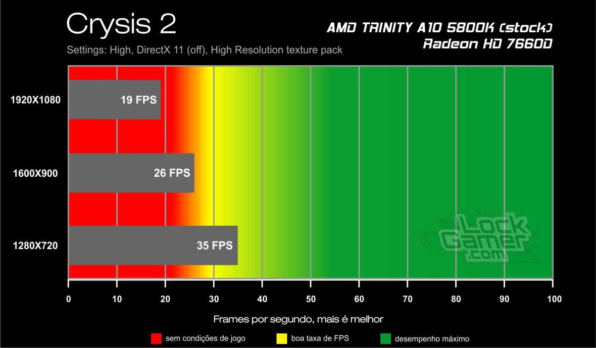 Crysis 2 - Benchmark A10 5800K