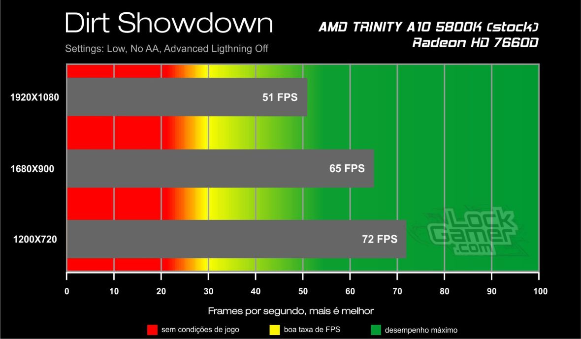 Dirt Showdown - Benchmark A10 5800K