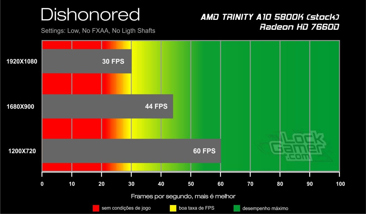 Dishonored - Benchmark A10 5800K