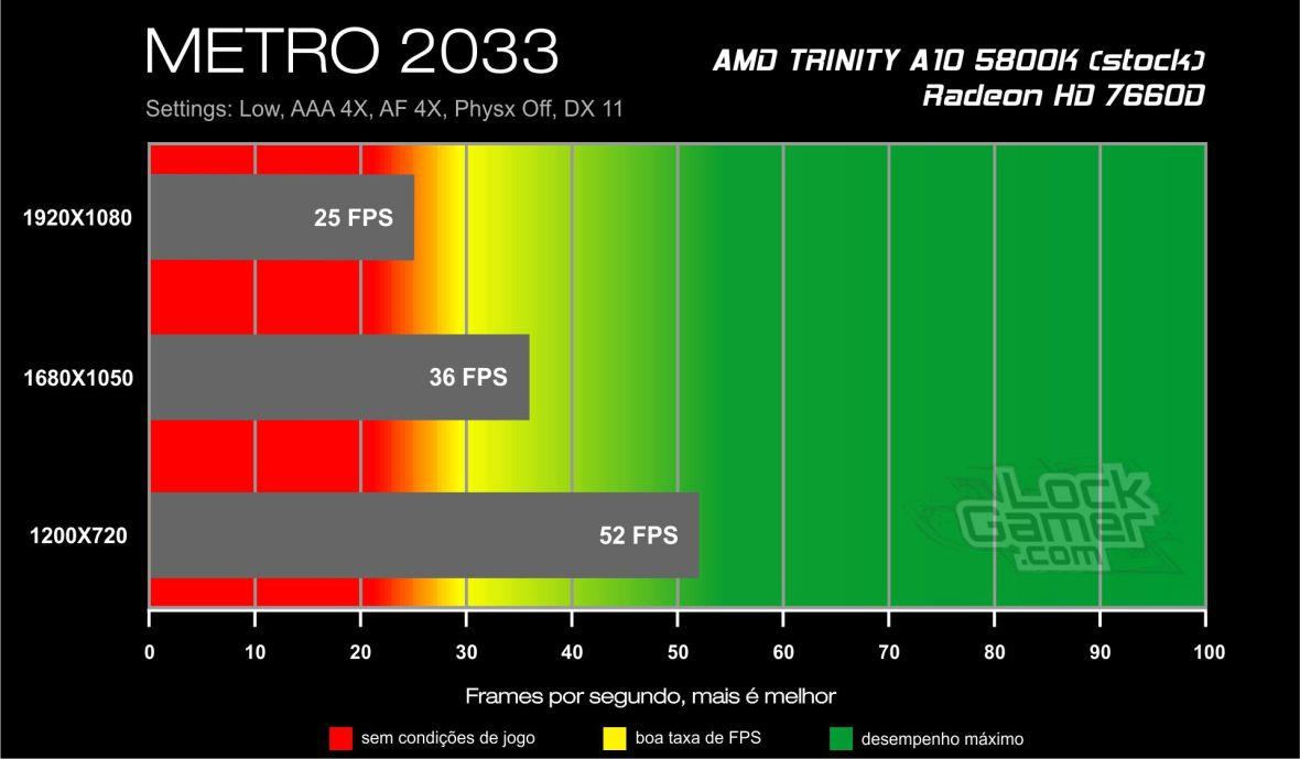 METRO 2033 - Benchmark A10 5800K