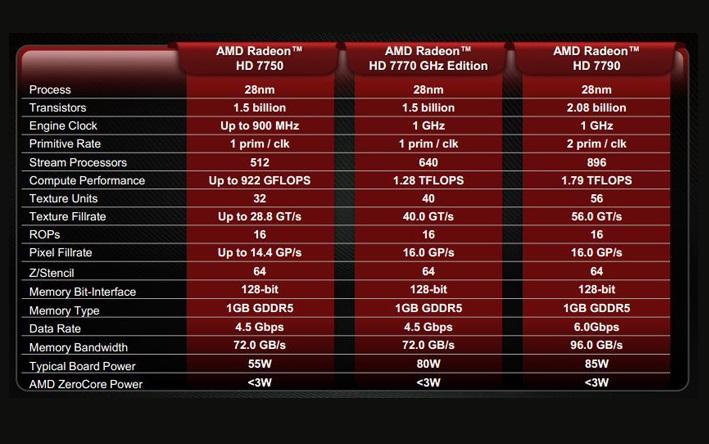 AMD Radeon HD 7790 comparação HD 7000