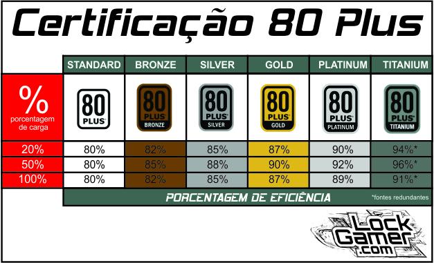 tabela certificação 80 Plus