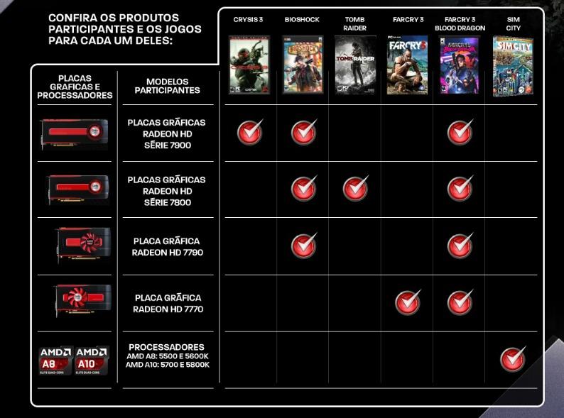 Lista jogos bundle AMD Brasil