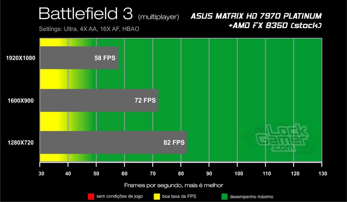 Benchmark HD 7970 ASUS Matrix - Battlefield 3 review resultados