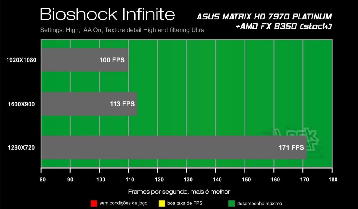 Benchmark HD 7970 ASUS Matrix - Bioshock Infinite review testes