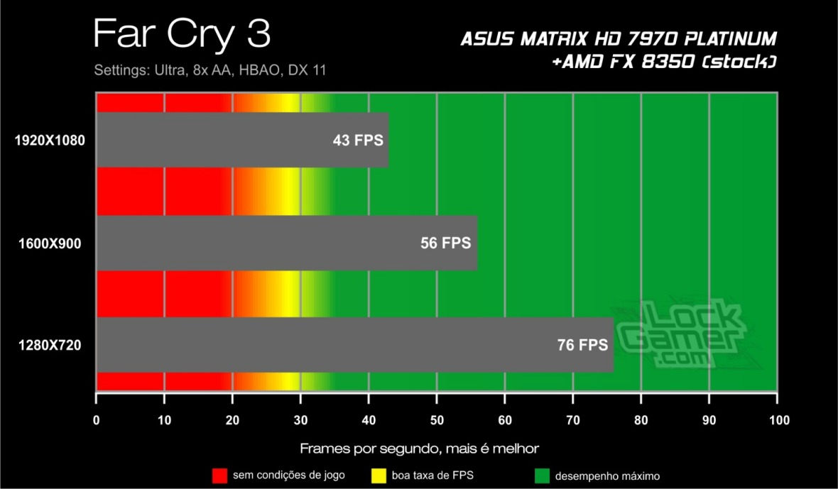 Benchmark HD 7970 ASUS Matrix - Far Cry 3 review testes