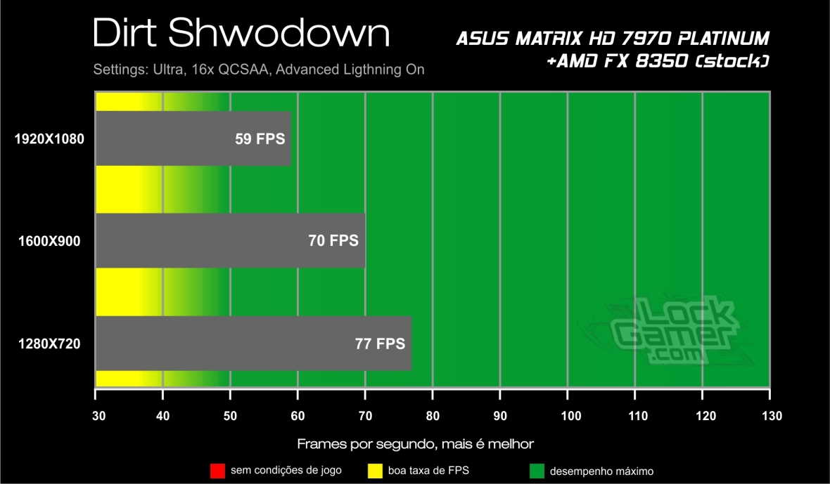 resultados review HD 7970 ASUS Matrix - Dirt Showdown