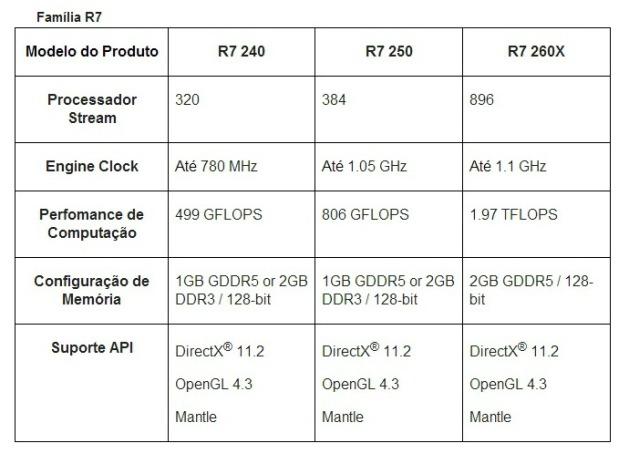R7 especificações Brasil