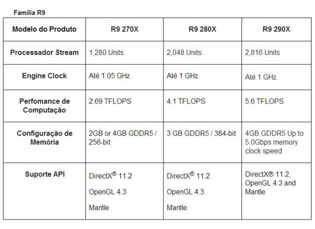 R9 especificações brasil