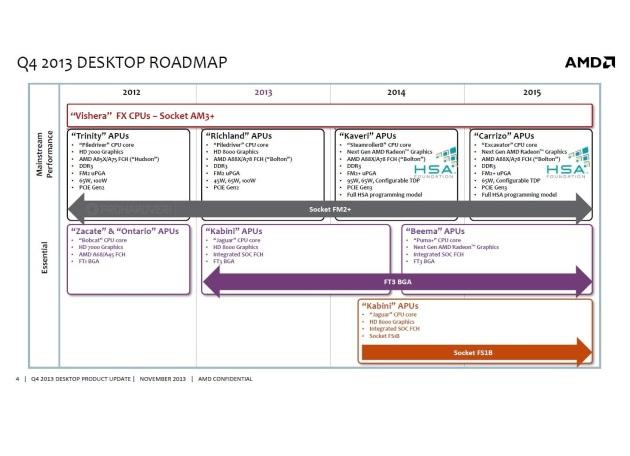 AMD false roadmap 2014