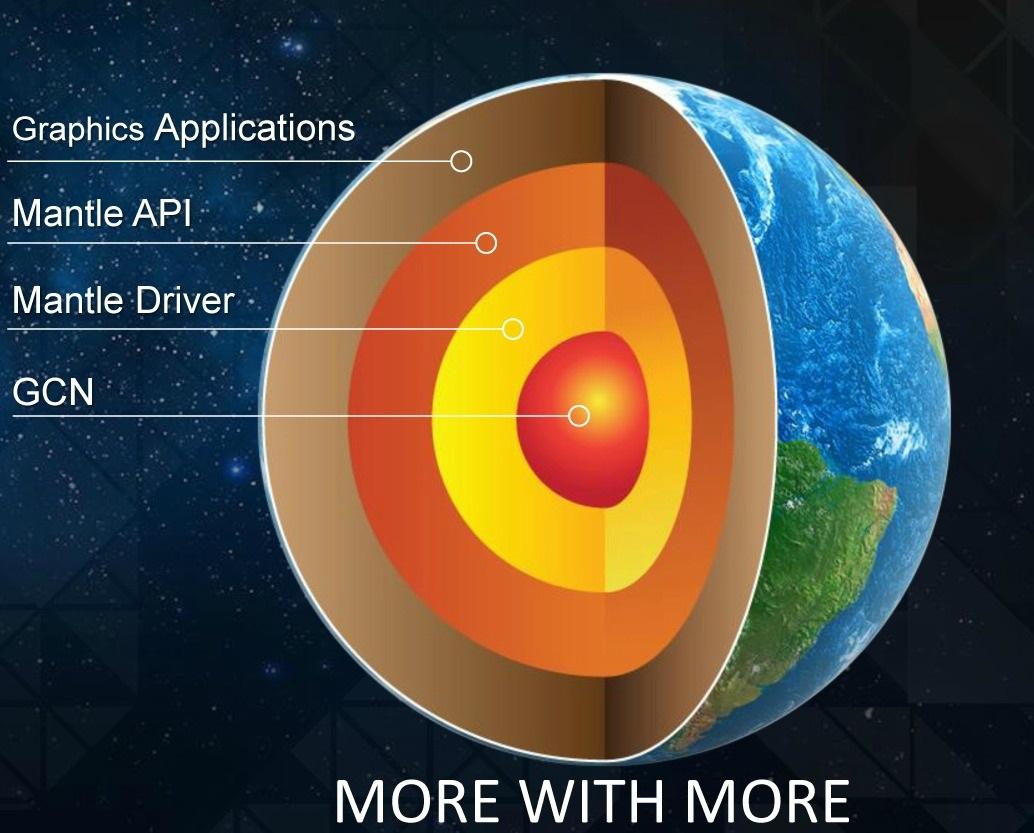 AMD Mantle API vantagens