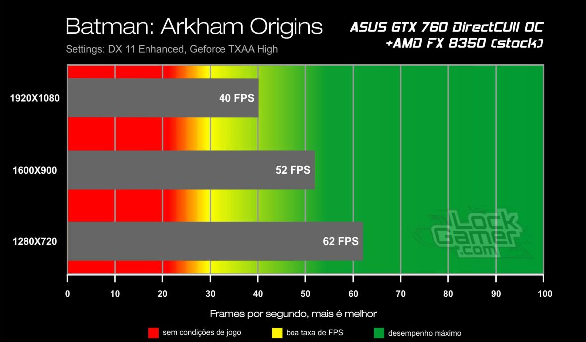 Benchmark ASUS GTX 760 - Batman Arkham Origins
