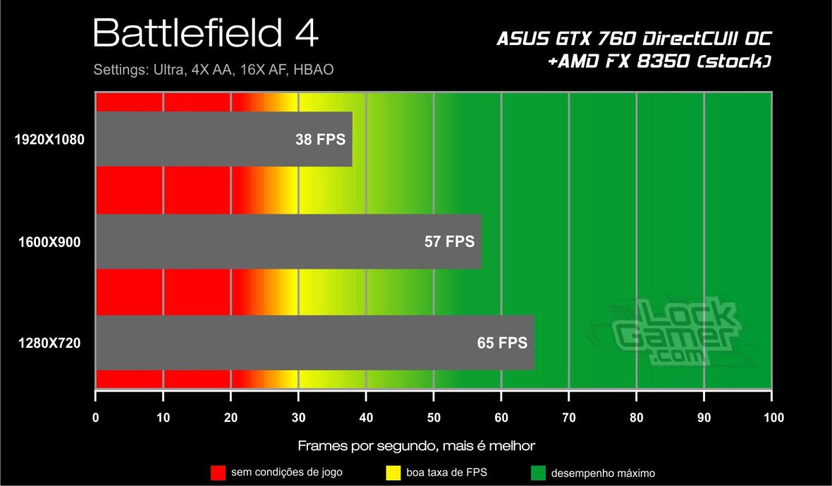 Benchmark ASUS GTX 760 - Battlefield 4