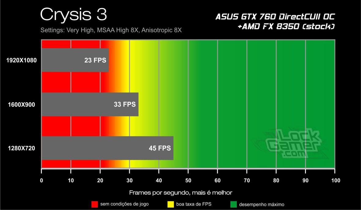 Benchmark ASUS GTX 760 - Crysis 3