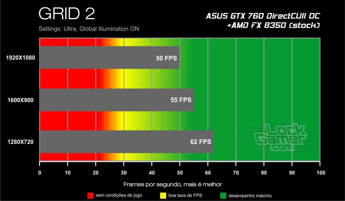 Benchmark ASUS GTX 760 - GRID 2