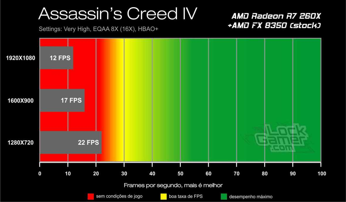 Benchmark AMD Radeon R7 260X - Assassin's Creed IV Black Flag