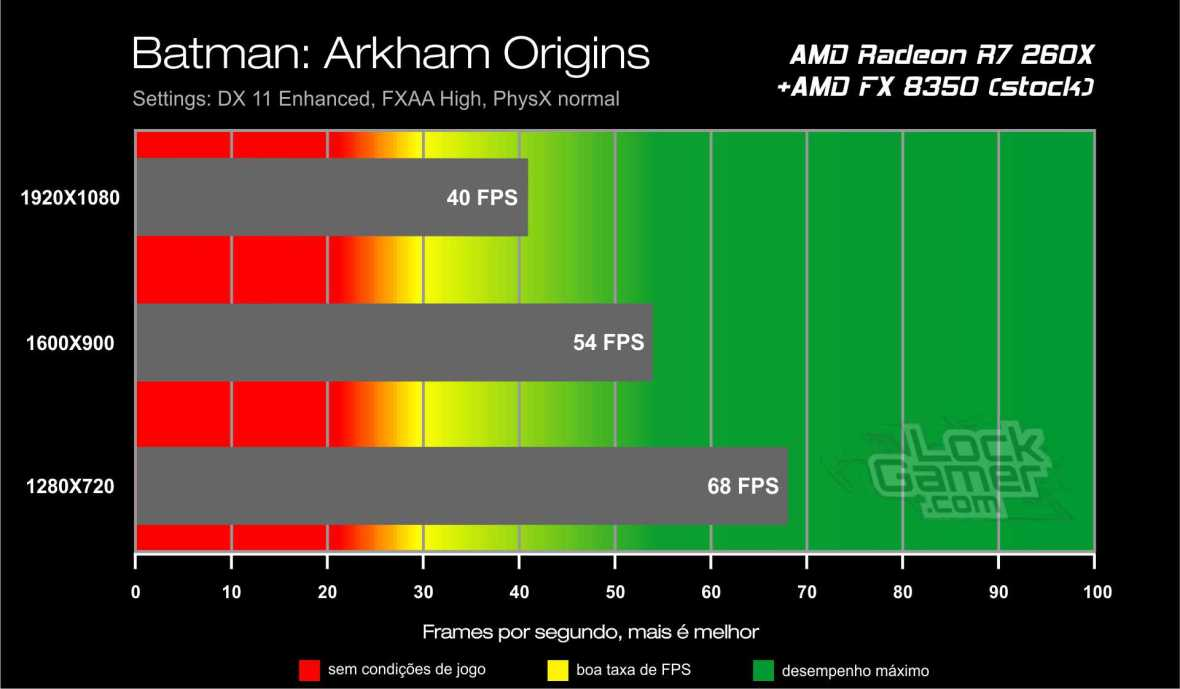 Benchmark AMD Radeon R7 260X - Batman Arkham Origins