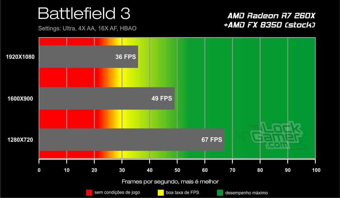 Benchmark AMD Radeon R7 260X - Battlefield 3