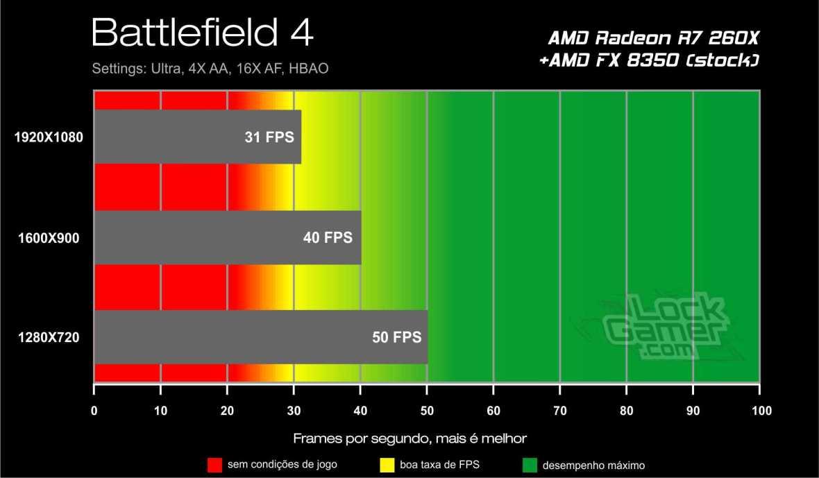 Benchmark AMD Radeon R7 260X - Battlefield 4