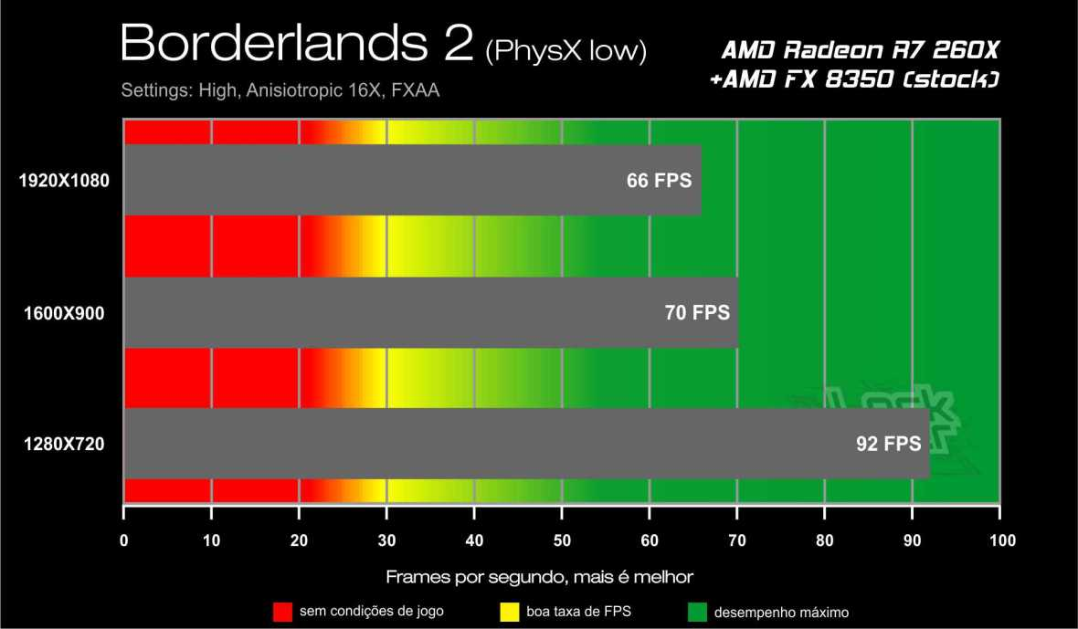 Benchmark AMD Radeon R7 260X - Borderlands 2 PhysX low