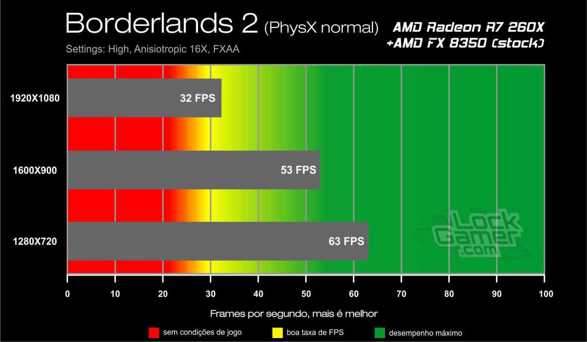 Benchmark AMD Radeon R7 260X - Borderlands 2 PhysX normal