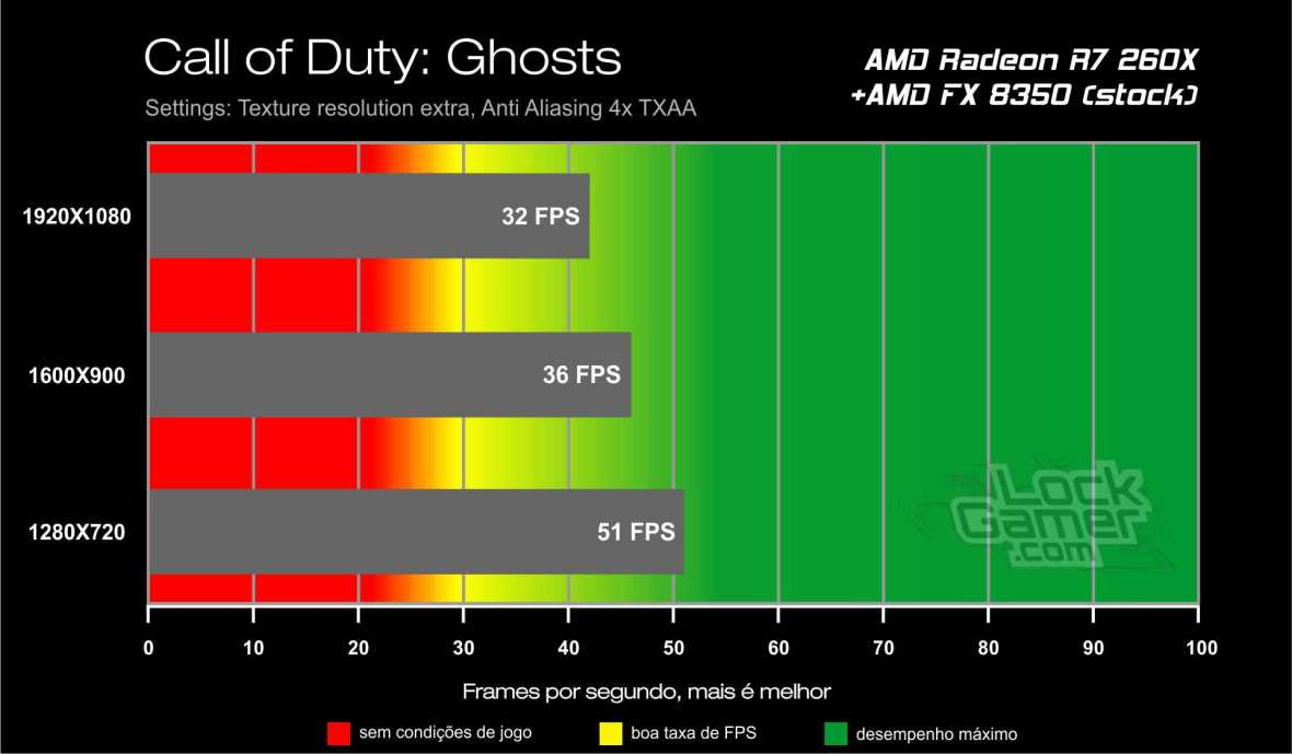 Benchmark AMD Radeon R7 260X - Call of Duty Ghosts