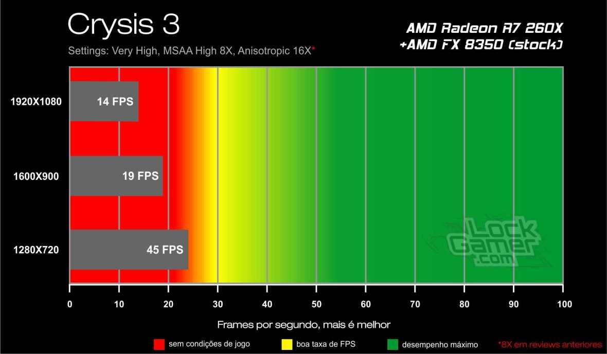 Benchmark AMD Radeon R7 260X - Crysis 3