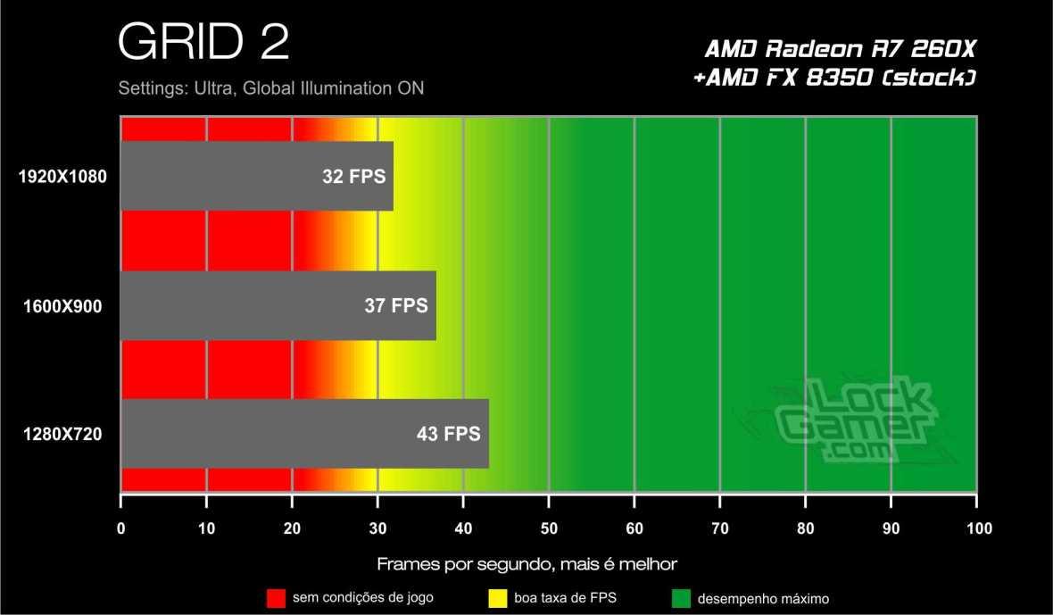 Benchmark AMD Radeon R7 260X - GRID 2