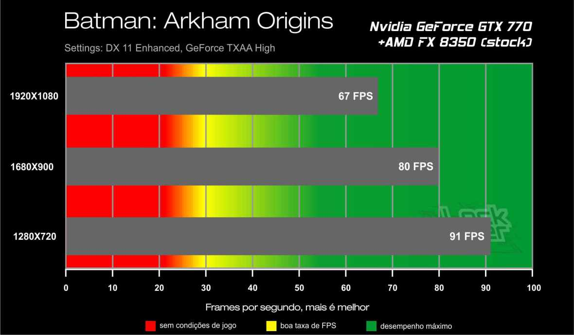 Benchmark GTX 770 - Batman Arkham Origins