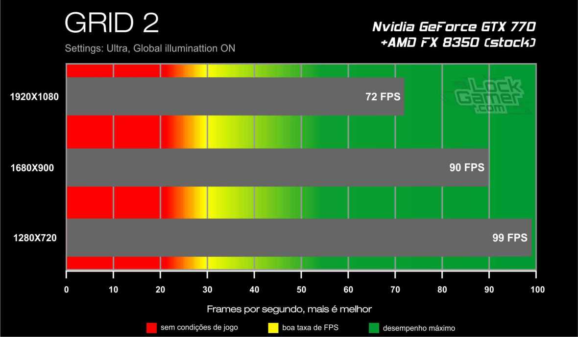 Benchmark GTX 770 - GRID 2