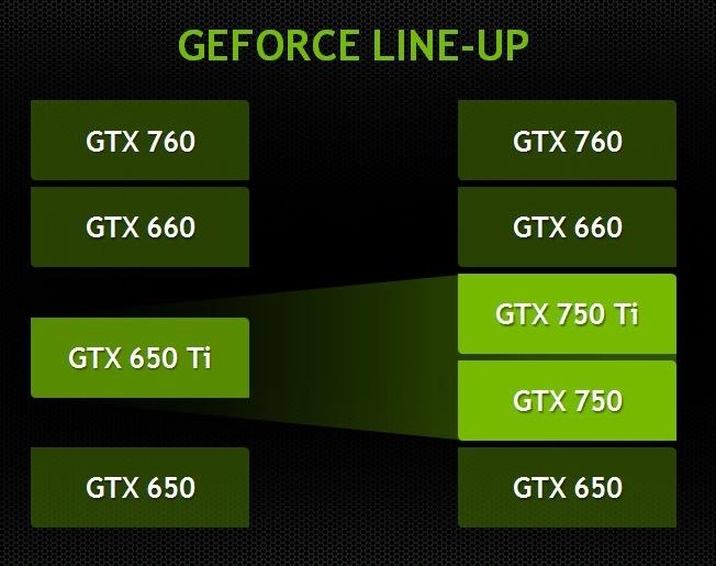 GTX 750 lineup
