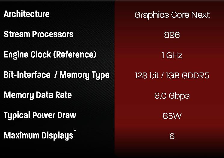 AMD Radeon HD 7790 Specs_tecn