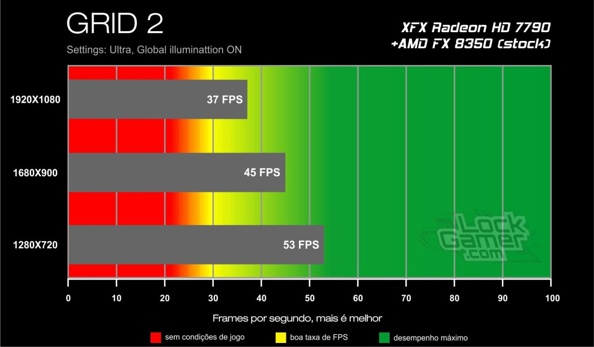 Benchmark HD 7790 XFX Core Edition - GRID 2