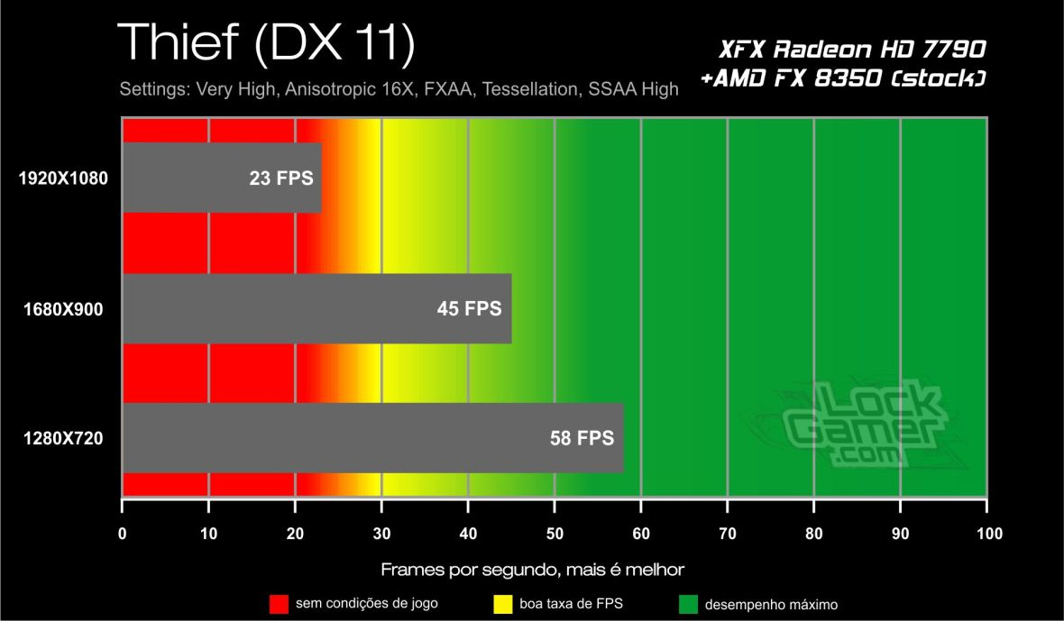 Benchmark HD 7790 XFX Core Edition - Thief